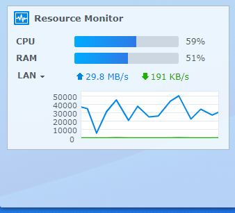 Synology Cloud Station Drive slow speed